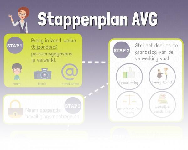 Stappenplan AVG RB0